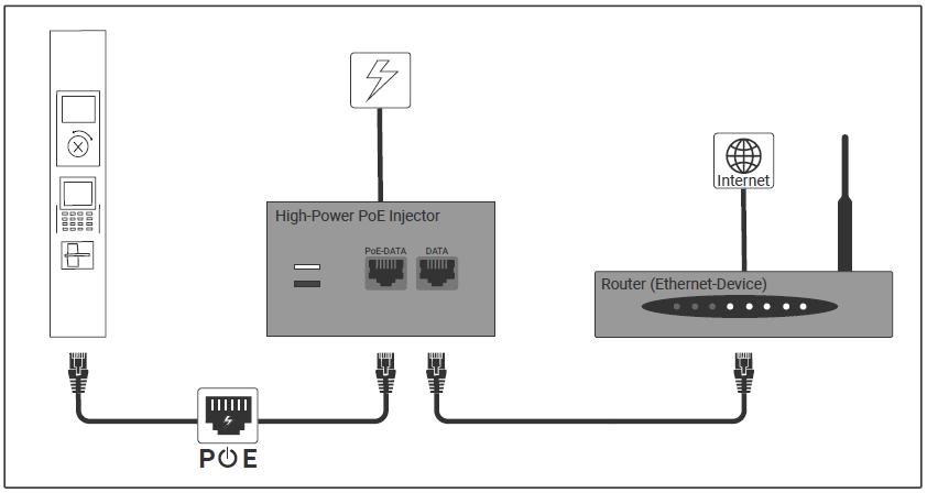 Anschlussdiagramm für Strom- und Internetversorgung via Power over Ethernet (PoE)